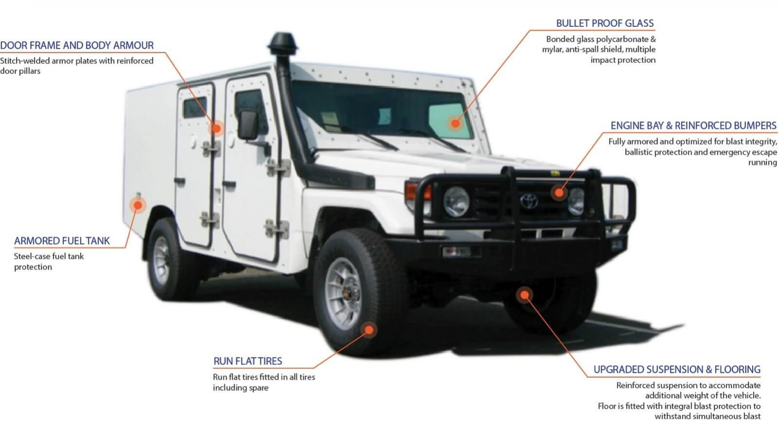 79 - Armored Toyota Land Cruiser Chassis 70 Series   TAG