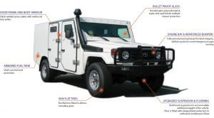 TAG Armored Toyota Land Cruiser 79 Diagram of armored Toyota Land Cruiser 79 with bulletproof glass